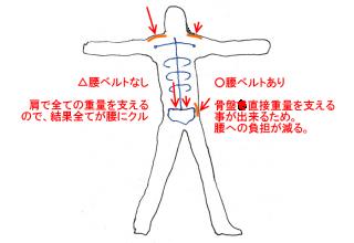 【腰ベルトが大切】ベルトがないと、全ての重量が『腰』に来ます。