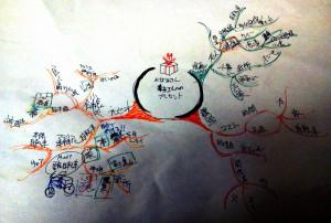 計画のポリシー作成のためのマインドマップ(スパイダーグラム)