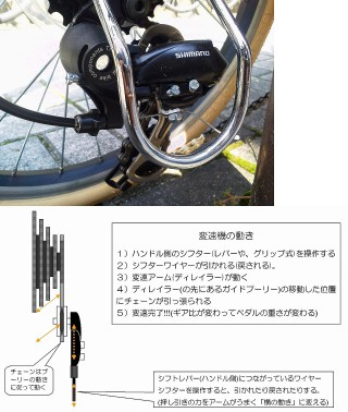 自転車はじめの調整『変速機の調整(シマノのスタンダードタイプ)』