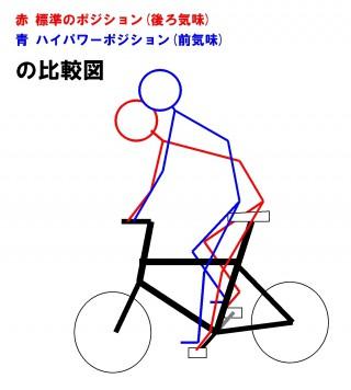【前後】ポジションの比較図、「前寄り」はある意味「立ち漕ぎ寄り」の座り方と言える、ちなみに「前寄り」で座ると空気抵抗は増すのでその分もマイナスになる。