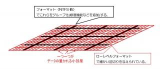 HDDやSDカードの上はこのように「区分け」される(詳しく言えば小部屋の中にはさらにデータビット(01=ONOFF)を保持する機械、スイッチがいくつか束になっている)。