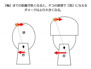 【てこの原理】頚椎損傷リスクが増加?