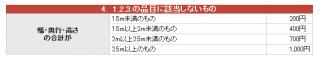 【料金表】もちろん本来は「廃棄物の種類」などで細かく決まっている、詳しくは大阪市のサイトで(他の自治体でもページがあるはずです)。