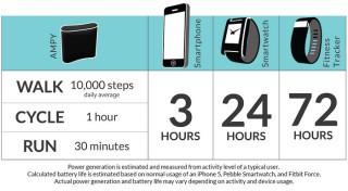 【意外と高効率】1日歩いたら、デバイスを1回フル充電できるくらいの性能。