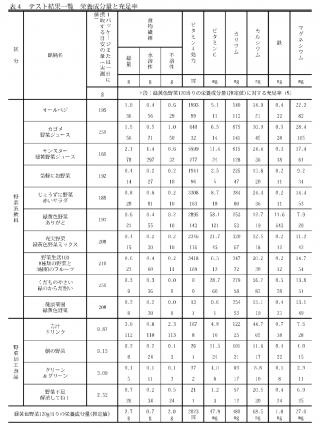 【国民生活センター】の報告書野菜ジュースの栄養検証結果