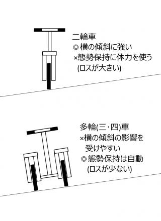 【二輪車と多輪車の違い】多輪車は傾斜に弱い。