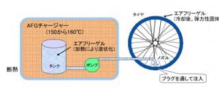 【注入式】140度程度の比較的低温で注入可能なゲルを使う。