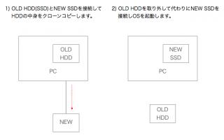 【接続変更図】まずは新しいSSDをUSB(あるいは余っているSATA)ポートに取り付ける。